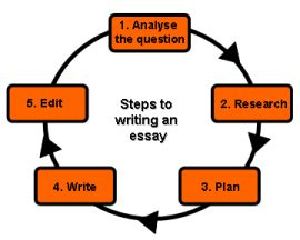 How to write a well written essay for college